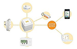 AlertMe & British Gas Announce Home Heating Trial